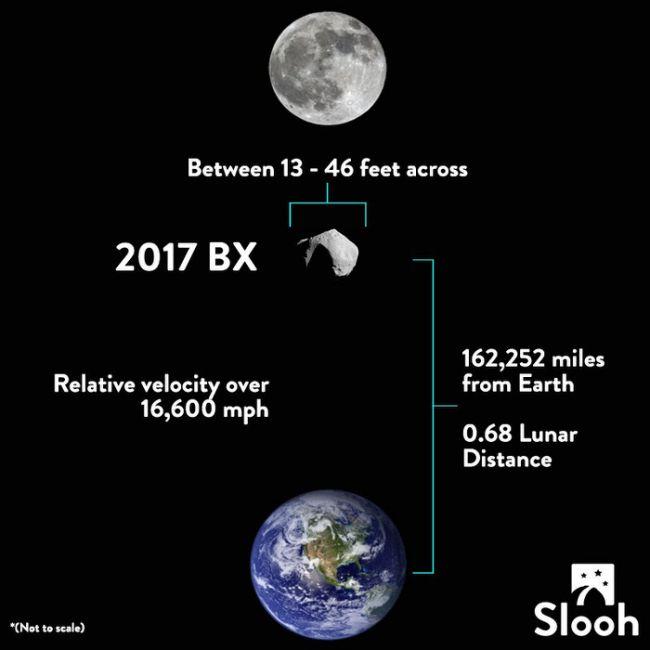 asteroidi, Earth Asteroid, terra aseroid gennaio 2017 rade asteroide terra 24 gennaio 2017