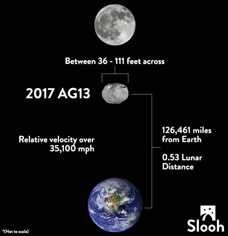 asteroid earth flyby, asteroid earth flyby video, asteroid earth flyby january 9 2016, asteroid earth flyby january 2017, asteroid earth flyby pictures, Jumbo asteroid has close shave with Earth