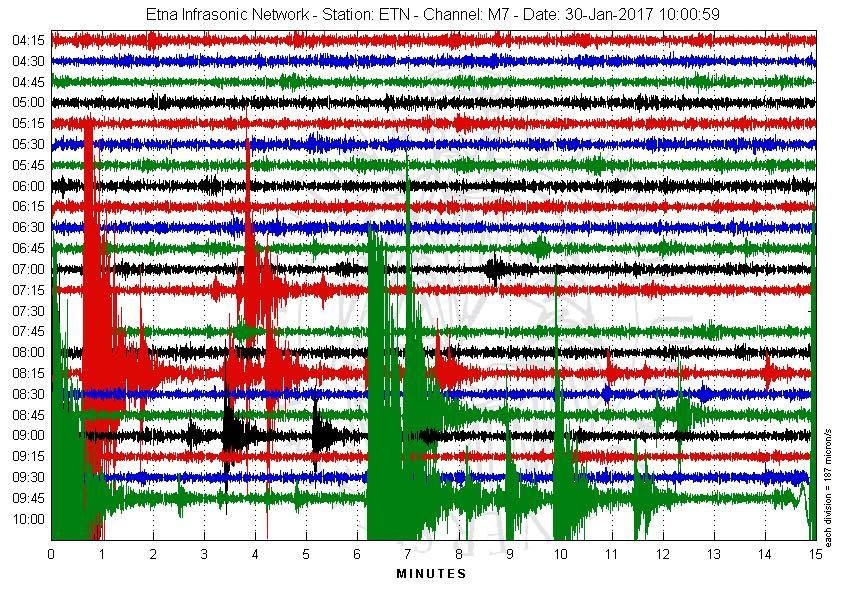 etna earthquake swarm, etna earthquake swarm january 30 2017, etna earthquake swarm jan 2017 seismograph, 60 earthquakes rattle etna