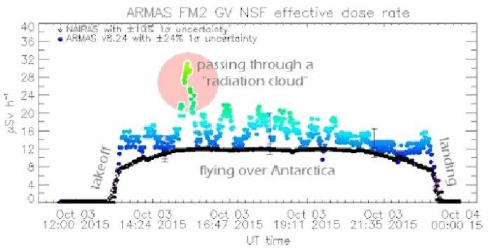 radiation cloud, radiation cloud nasa, radiation cloud airplane, plane radiation cloud, radiation cloud mystery, mysterious radiation cloud atmosphere