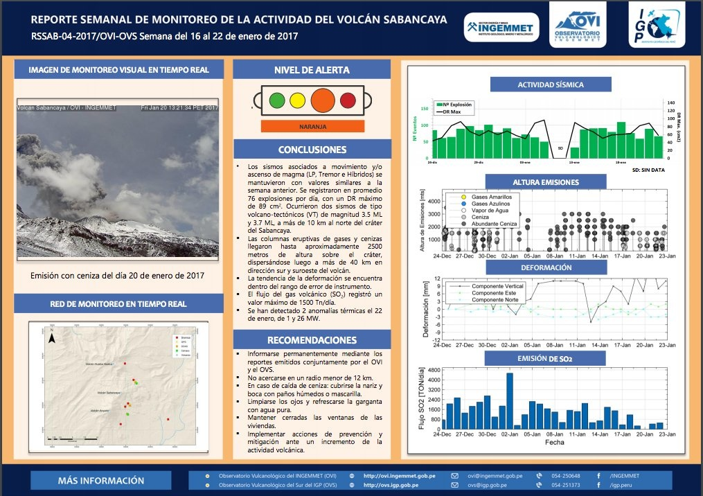 Official report of the activity at Sabancaya volcano in Peru. sabancaya, sabancaya eruption