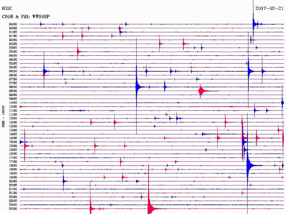 earthquake swarm spain, earthquake swarm spain february 2017, earthquake swarm spain map, earthquake swarm spain february 21 2017