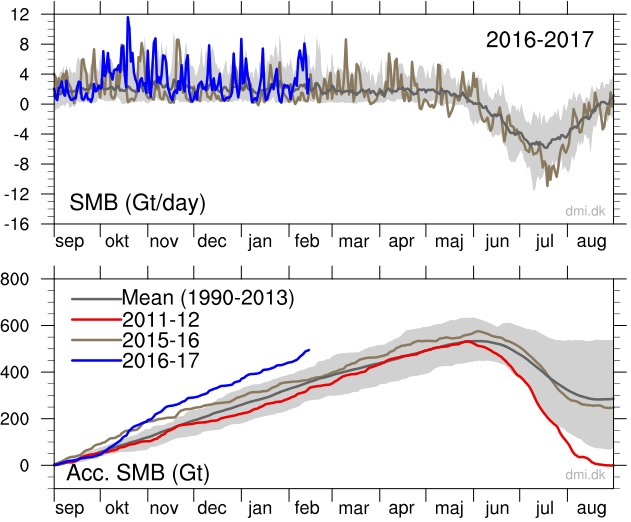greenland ice sheet shows massive growth 2017, Greenland ice sheet defying alarmist predictions, shows massive growth this season