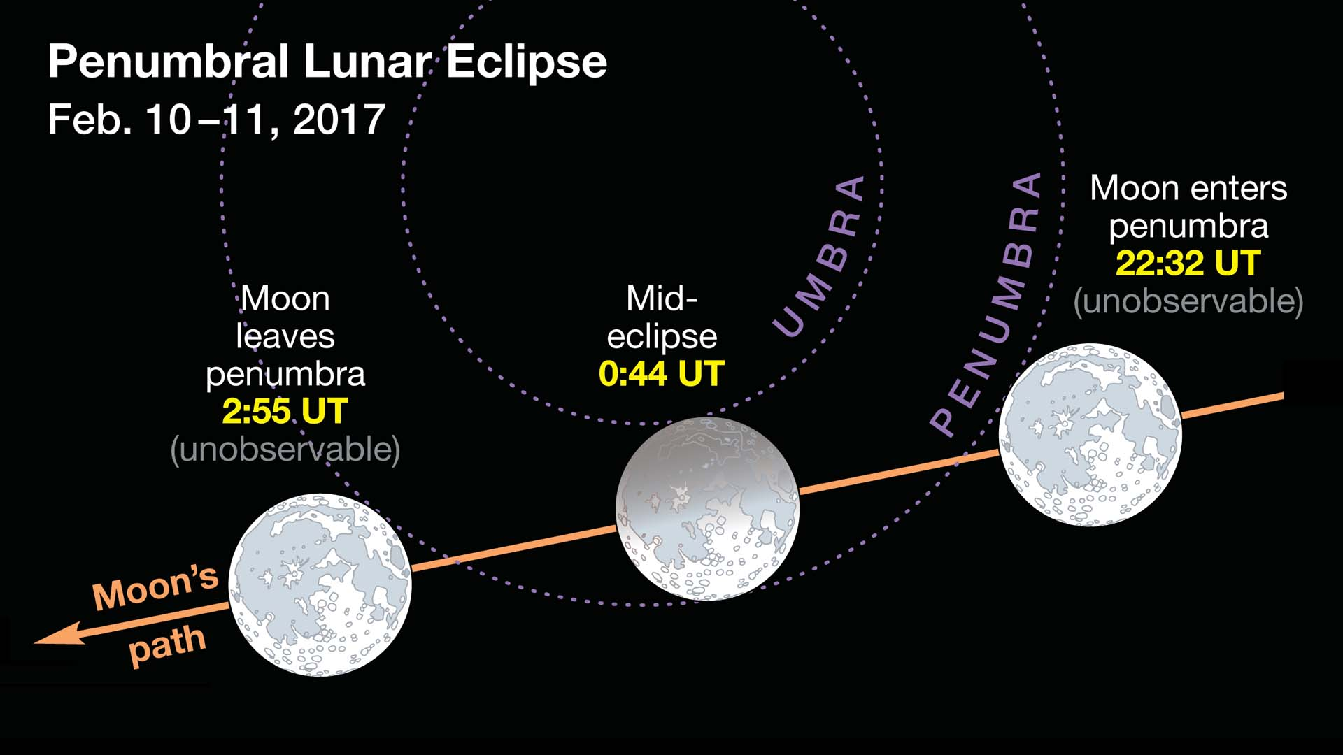 lunar eclipse february 10 2017, penumbral lunar eclipse february 10 2017