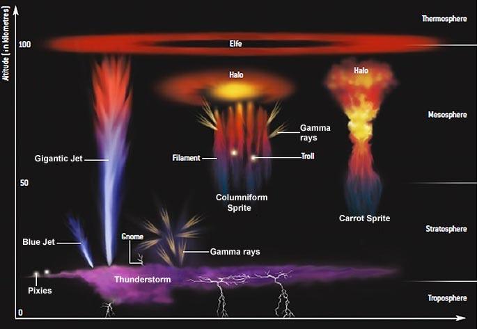 sprites, blue jets, space lightning