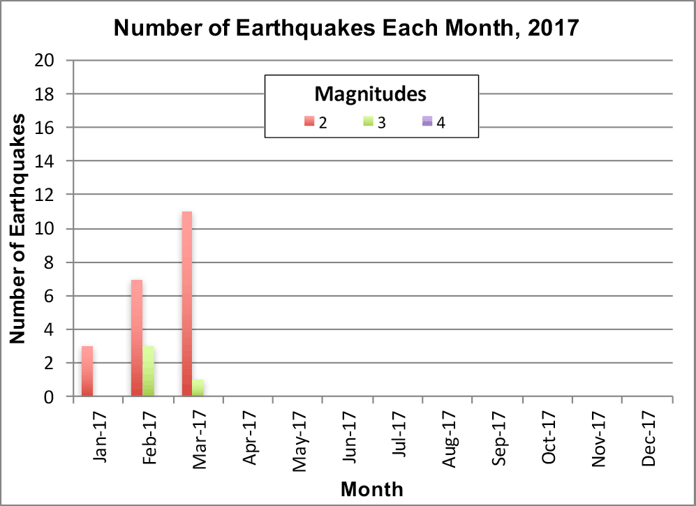 earthquake kansas 2017