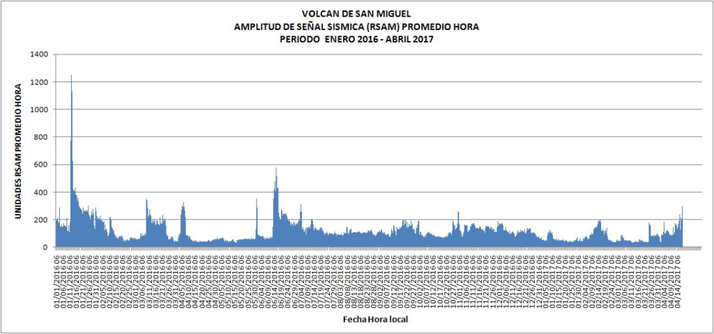 san miguel volcano seismic unrest