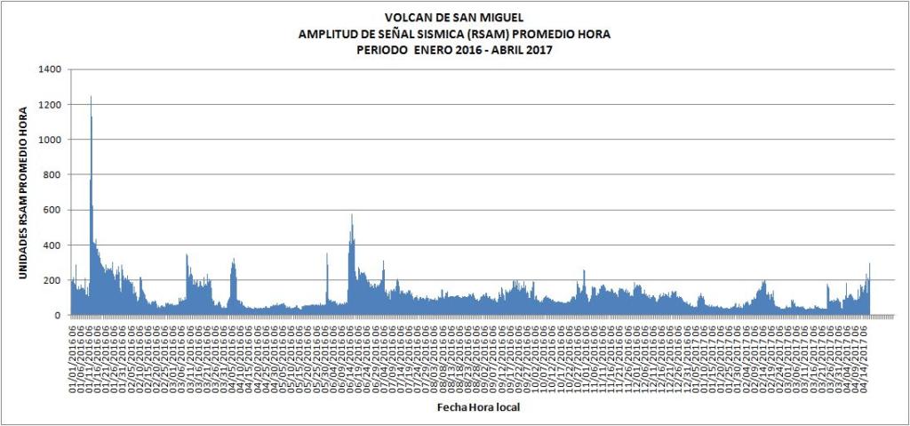 san miguel volcano seismic unrest
