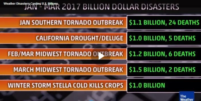 severe weather us 2017, record severe weather us 2017, 2017 record year extreme weather events, 2017 Off to Destructive Start: Severe Weather Reports Tally 5,000+, More Than Double the Average,