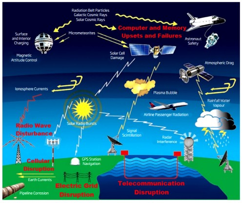 impact of space weather