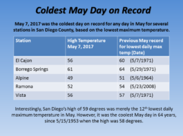 snow san diego, southern california snow, snow san diego video, May 7 2017 was the coldest May day on record in San Diego as a powerful snow storm hit southern California.