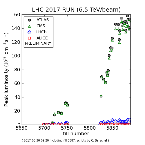 cern breaks record, lhc breaks records, record luminosity cern, This plot shows the values of the luminosity reached during the last few weeks by the LHC, with the record of 1.58x1034 cm-2s-1 achieved on Wednesday 28 June.