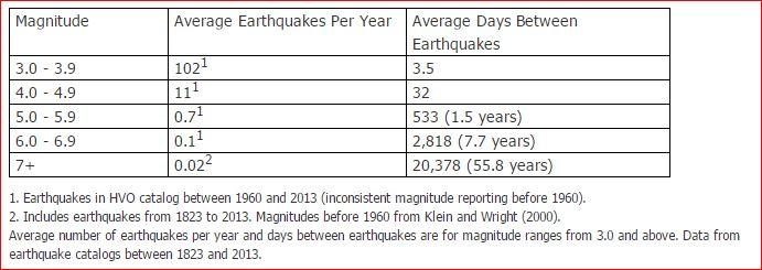earthquake hawaii, M5.3 earthquake hawaii, rare M5.3 earthquake hawaii, M5.3 earthquake hits big island hawaii june 8 2017, rare M5.3 earthquake hit Big Island in Hawaii on June 8 2017