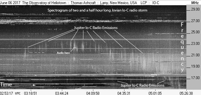 radio storm jupiter audio, Audio recordings o a radio storm on Jupiter in June 2017, jovian radio storm, jupiter radio storm june 2017