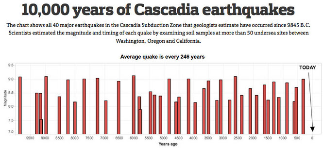 cascadia earthquake, cascadia earthquake overdue, cascadia earthquake news, cascadia earthquake kills thousands people us west coast