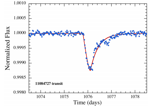 exocomet, exocomet transit, first exocomet transit discovered, exocomet discovery