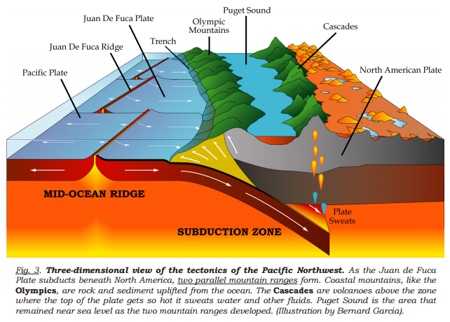 pacific northwest volcanism, Volcanic evolution of the Pacific Northwest, Volcanic evolution of the Pacific Northwest video, pacific northwest volcanism video, pacific northwest volcanism map,