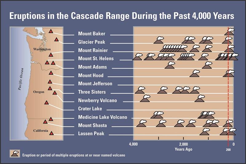 pacific northwest volcanism, Volcanic evolution of the Pacific Northwest, Volcanic evolution of the Pacific Northwest video, pacific northwest volcanism video, pacific northwest volcanism map,
