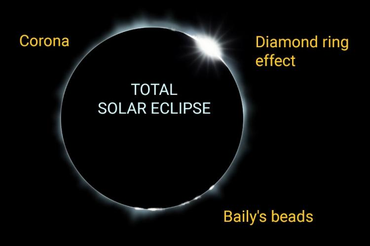 Final totality: The final total solar eclipse will be in ...