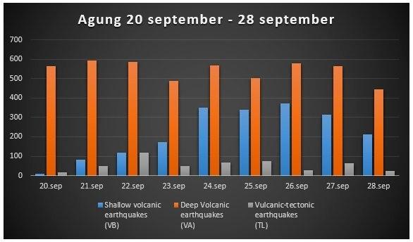 agung seismic activity, agung seismic activity chart, agung seismic activity picture, agung seismic activity video