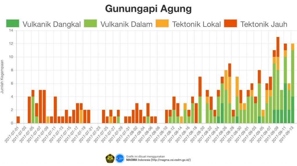 agung volcano eruption thousands evacuated, thousands evacuations agung volcano, agung volcano eruption, bali volcano eruption, Thousands evacuated ater tremors and smoke rising above the crater of the Agung volcano on Bali spark fears of the first eruption in 50 years