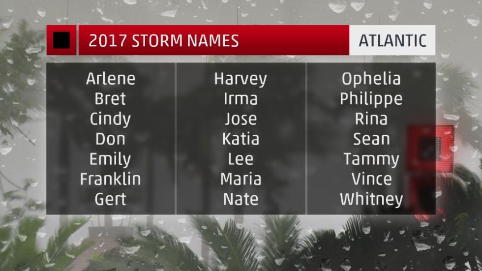 2017 atlantic hurricane season names