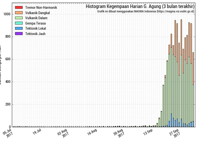 agung volcano seismic unrest, agung volcano seismic unrest eruption