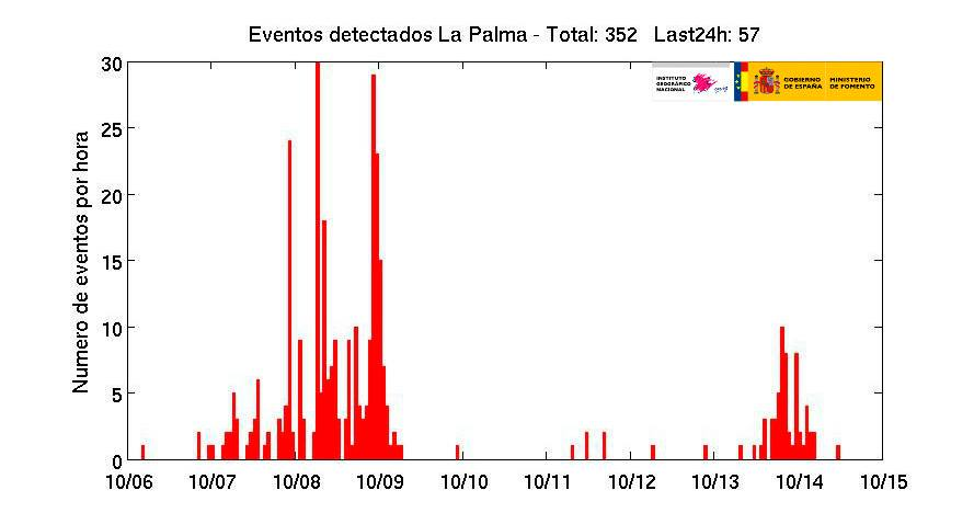 earthquake swarm la palma canary islands spain october 2017