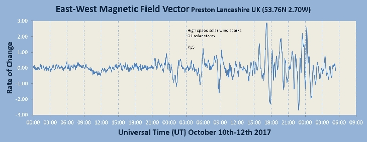 magnetic unrest in England, magnetic unrest in England picture, magnetic unrest in England video