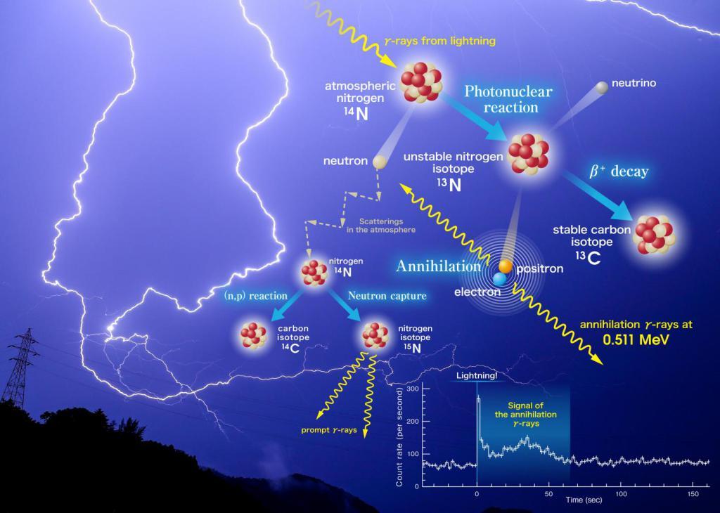 lightning storm make antimatter, thunderstorms make antimatter, thunderstorm antimatter