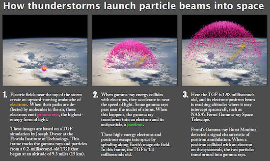 lightning storm make antimatter, thunderstorms make antimatter, thunderstorm antimatter