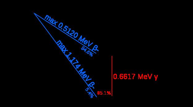 cesium-137 decay