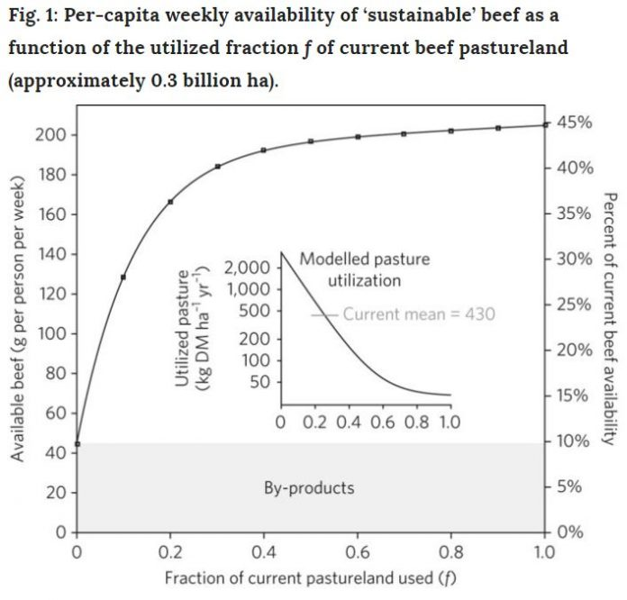 A model for sustainable US beef production, el for sustainable US beef production, If Americans reduced their mean beef consumption from the current 460 g per person per week to 200 g per person per week the US beef industry could become environmentally sustainable