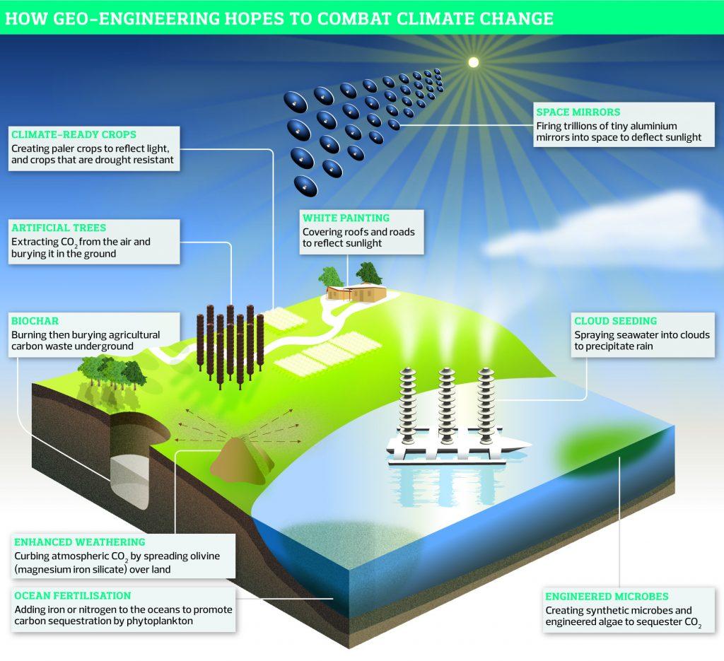 Geoengineering, Geoengineering consequences, Geoengineering to control weather and climate, Geoengineering to control weather and climate change