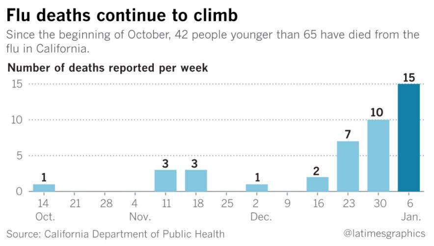 flu death california january 2018, us flu outbreak, flu usa outbreak january 2018, flu usa 2018, flu outbreak usa january 2018