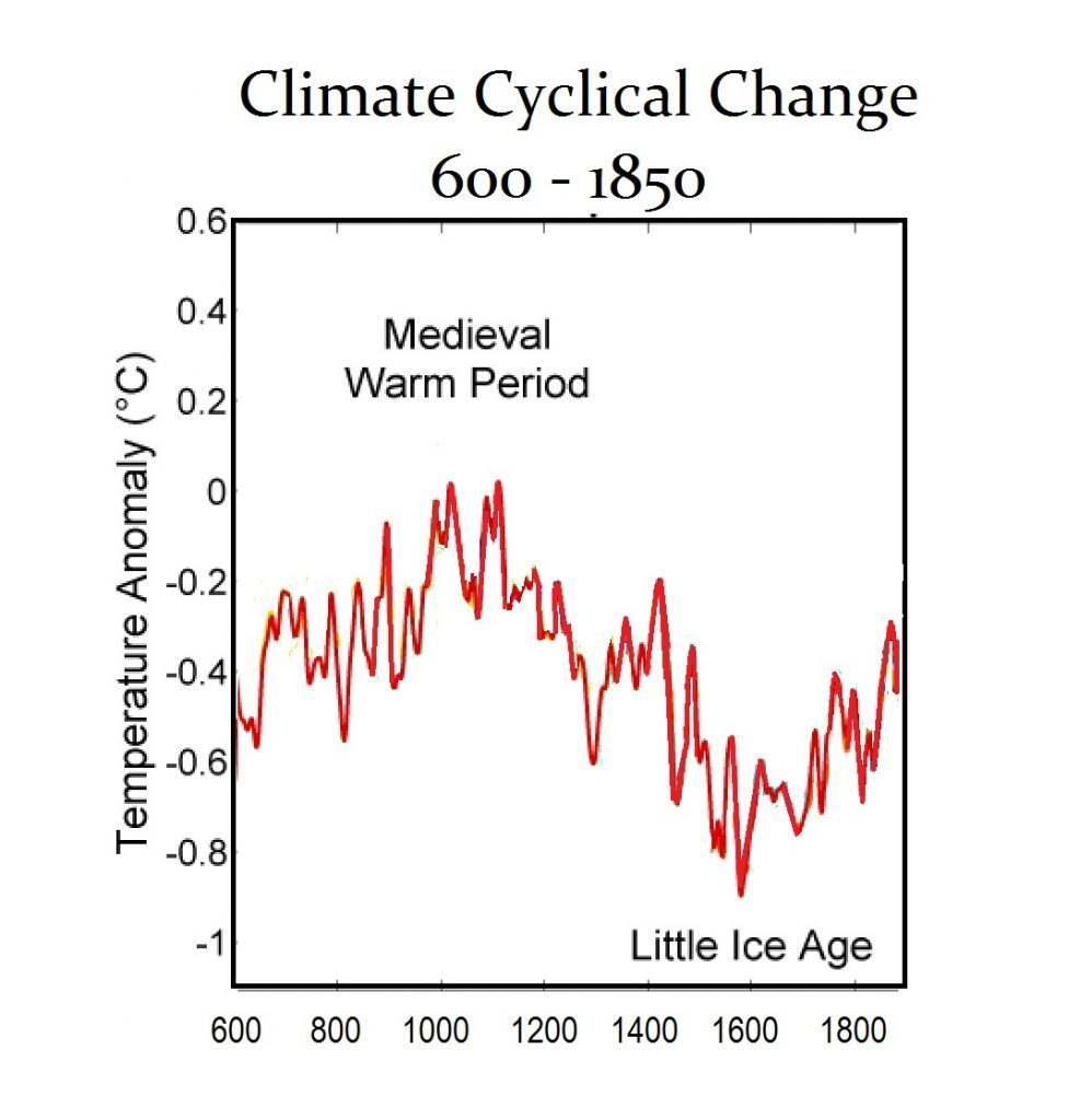 deep freeze 1709, mini ice age, Mini ice age during 1709 Deep Freeze