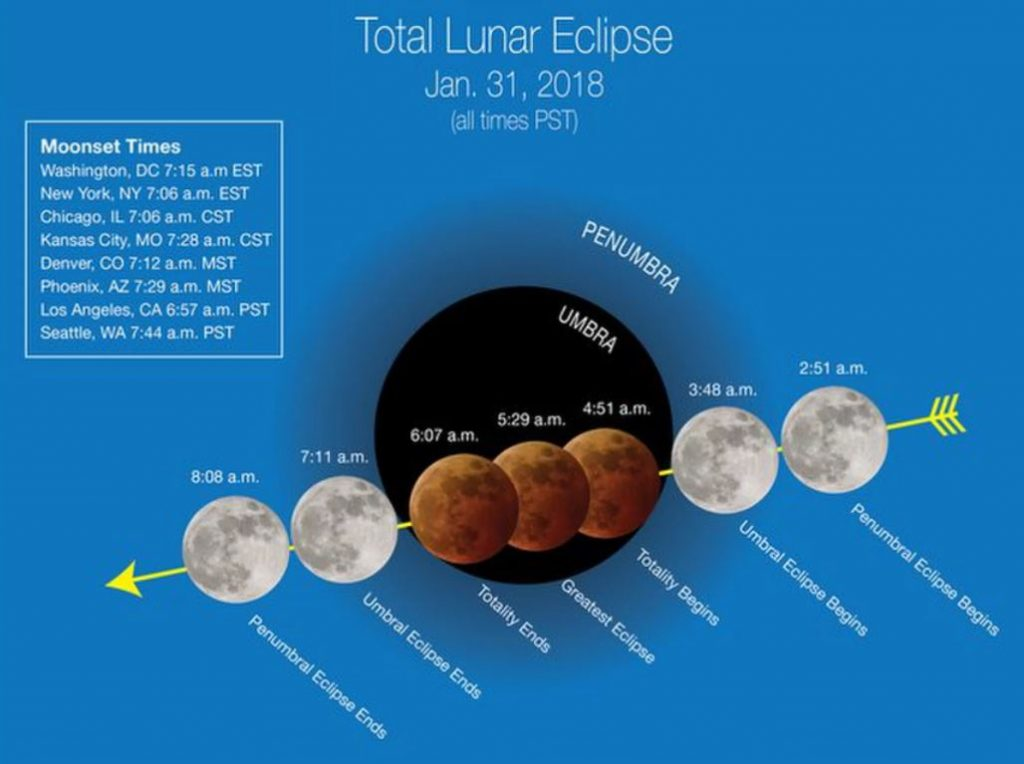 Super blue blood moon over the USA on January 31, Super blue blood moon over the USA on January 31 video, Super blue blood moon over the USA on January 31 pictures