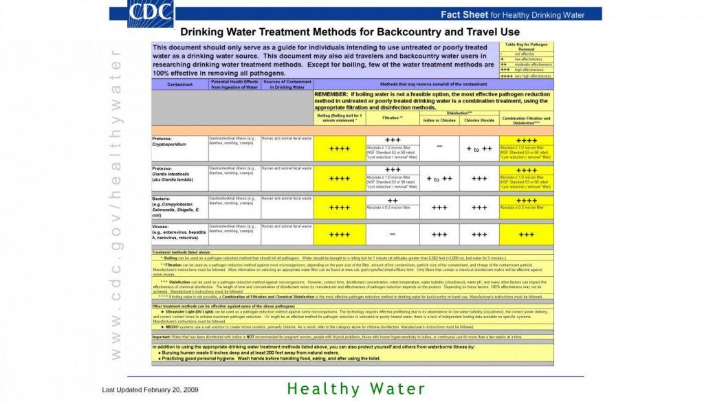 water treatment methods, water filtering methods, water treatment methods camping, water treatment methods wilderness