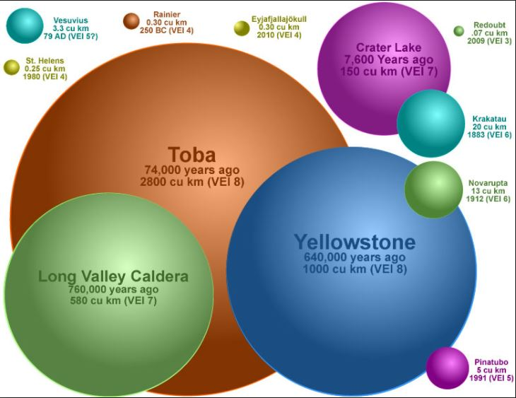 largest supervolcano eruptions, what are the largest supervolcano eruptions
