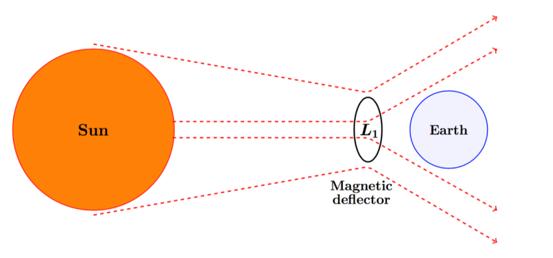 Effects of solar flares on Earth, solar flare effect on earth, solar flare deflector, solar flare danger
