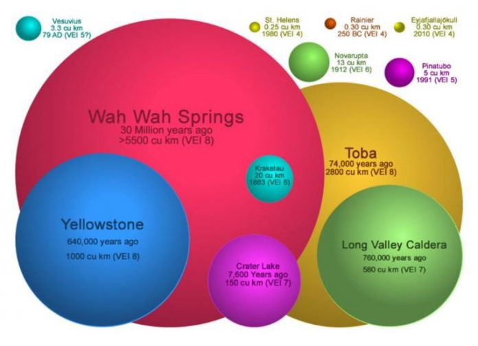 supervolcano eruption, VEI scale, wah wah springs eruption, largest known eruption in history
