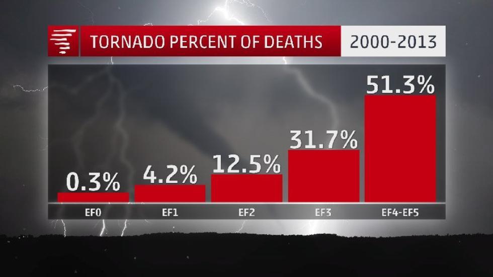 tornado, tornado season, tornado season 2018, most active month for tornadoes in USA