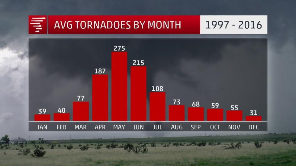 tornado, tornado season, tornado season 2018, most active month for tornadoes in USA