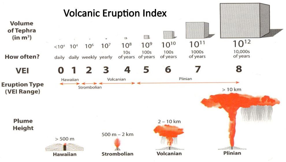 supervolcano eruption, Volcanic eruption Index, VEI scale, wah wah springs eruption, largest known eruption in history