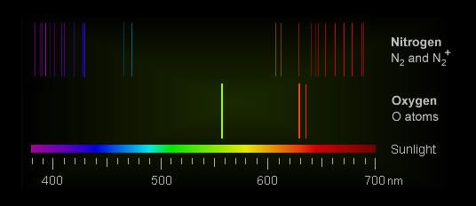 aurora spectrum, aurora color spectrum, aurora color, aurora physics