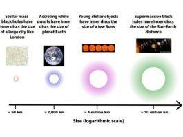 black hole size, Size of black holes, Size of black holes video