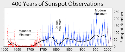 solar minimum, solar minimum occurs more rapidly than forecast, Solar cycle 24 is declining more quickly than forecast