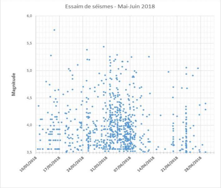 Mayotte earthquake swarm 2018, Mayotte earthquake swarm june 2018, mayotte earthquake, tremblements de terre mayotte