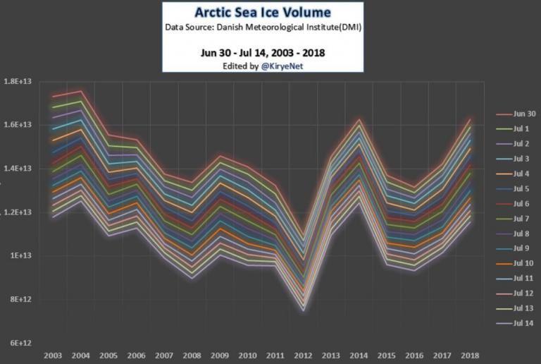arctic sea ice increases, ice arctic ocean increases, volume ice increases arctic