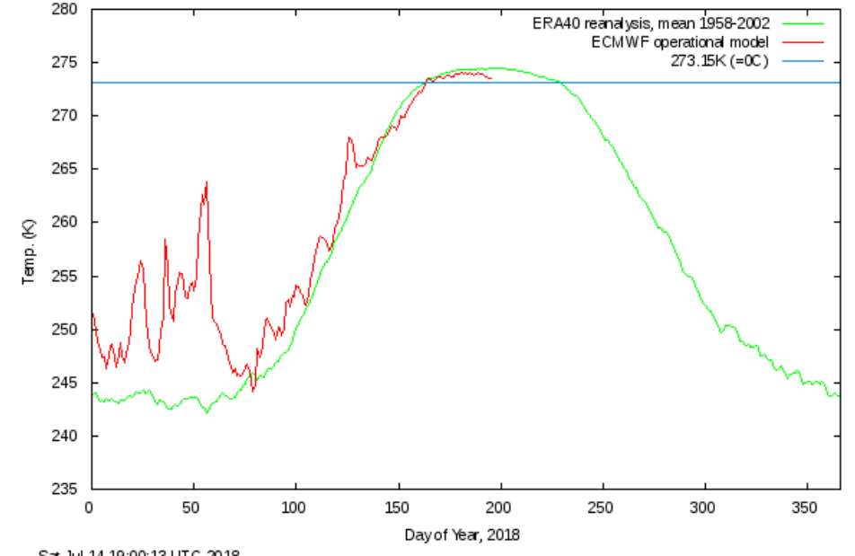 arctic temperature below normal 2018, world is cooling, oceans are getting colder